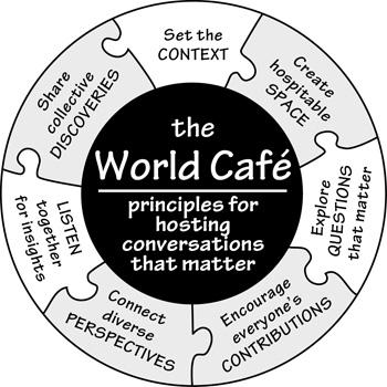 World Cafè  Scambio di Idee